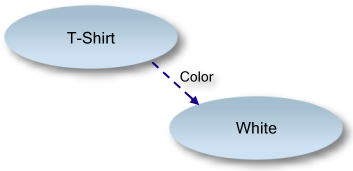 Example graph showing color property of a T-shirt